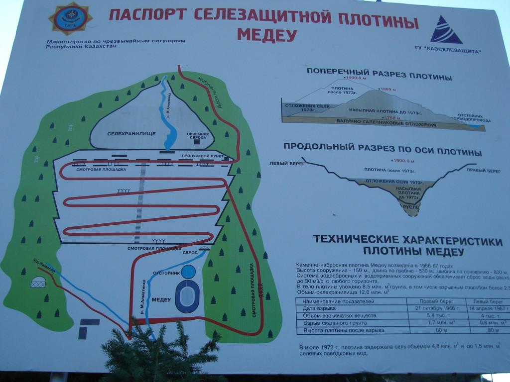 Схема плотины